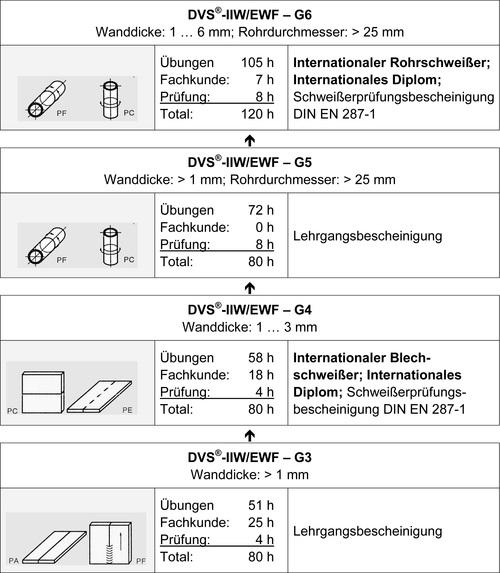 Schweisser-Stufenausbildung
