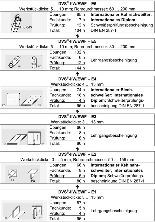 Lichtbogenhandschweissen-Stufenausbildung