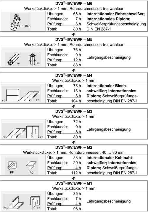 Metall-Schutzgasschweißen-Stufenausbildung